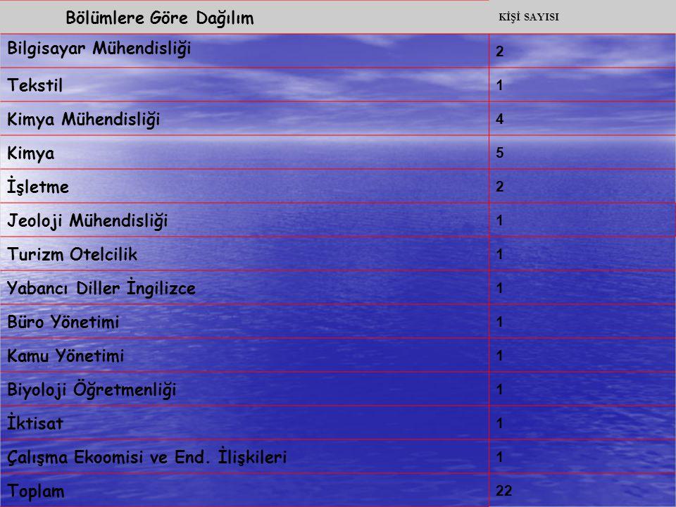 Bölümlere Göre Dağılım KİŞİ SAYISI Bilgisayar Mühendisliği 2 Tekstil 1 Kimya Mühendisliği 4 Kimya 5 İşletme 2 Jeoloji Mühendisliği 1 Turizm Otelcilik
