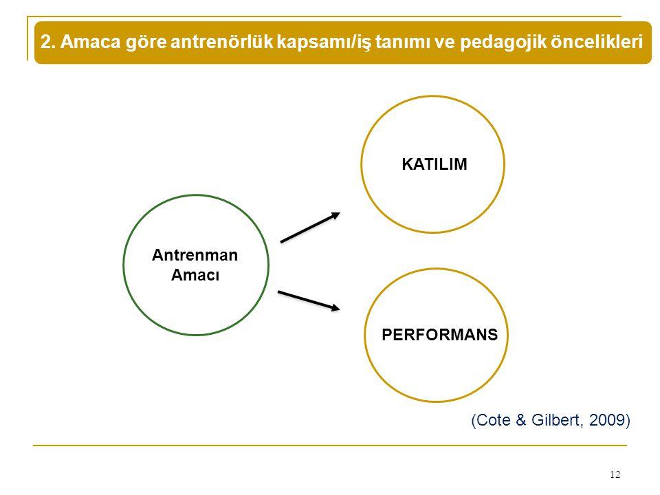 2. Amaca göre antrenörlük kapsamı/iş tanımı ve pedagojik öncelikleri 12 Antrenman Amacı KATILIM PERFORMANS (Cote & Gilbert, 2009)
