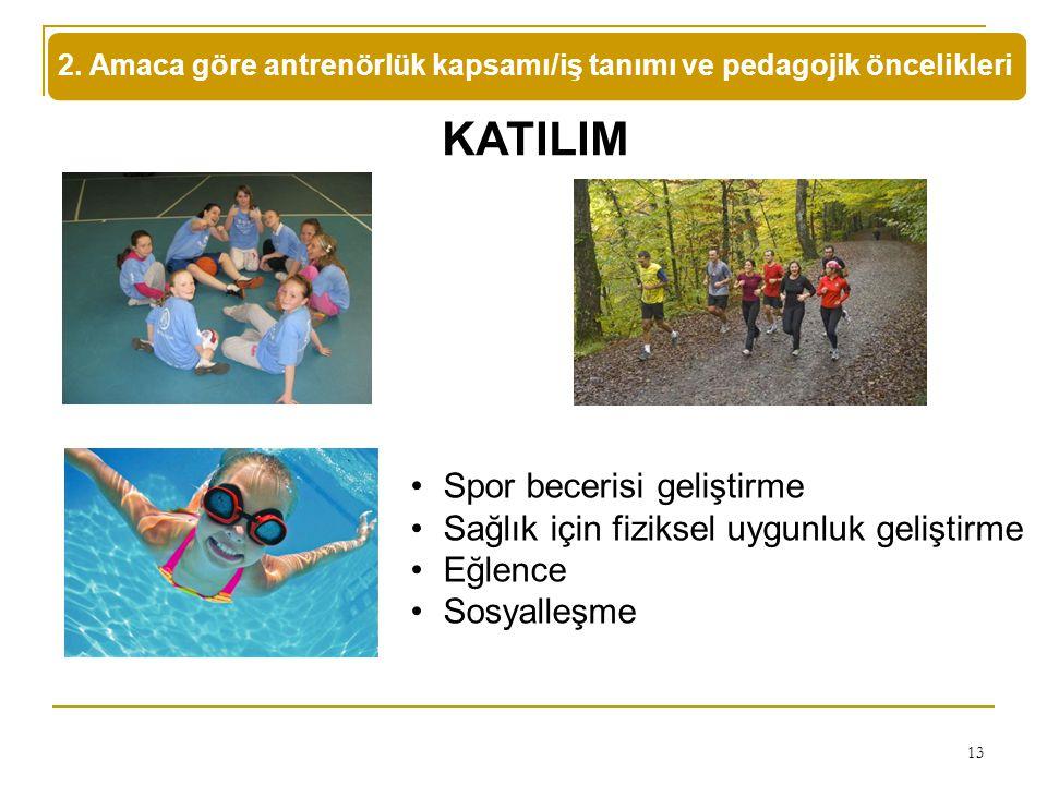 13 KATILIM 2. Amaca göre antrenörlük kapsamı/iş tanımı ve pedagojik öncelikleri Spor becerisi geliştirme Sağlık için fiziksel uygunluk geliştirme Eğle