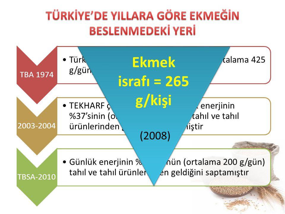 TBA 1974 Türk halkı; günlük enerjinin %44'ünü (ortalama 425 g/gün) ekmekten sağlamaktaydı 2003-2004 TEKHARF çalışmasına göre günlük enerjinin %37'sini
