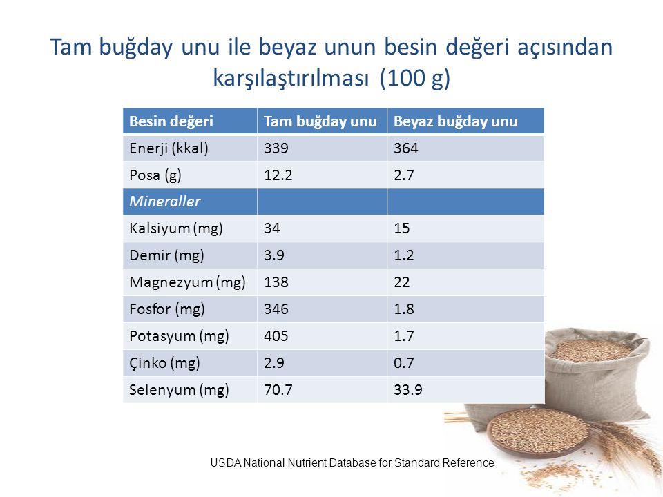 Tam buğday unu ile beyaz unun besin değeri açısından karşılaştırılması (100 g) Besin değeriTam buğday unuBeyaz buğday unu Enerji (kkal)339364 Posa (g)
