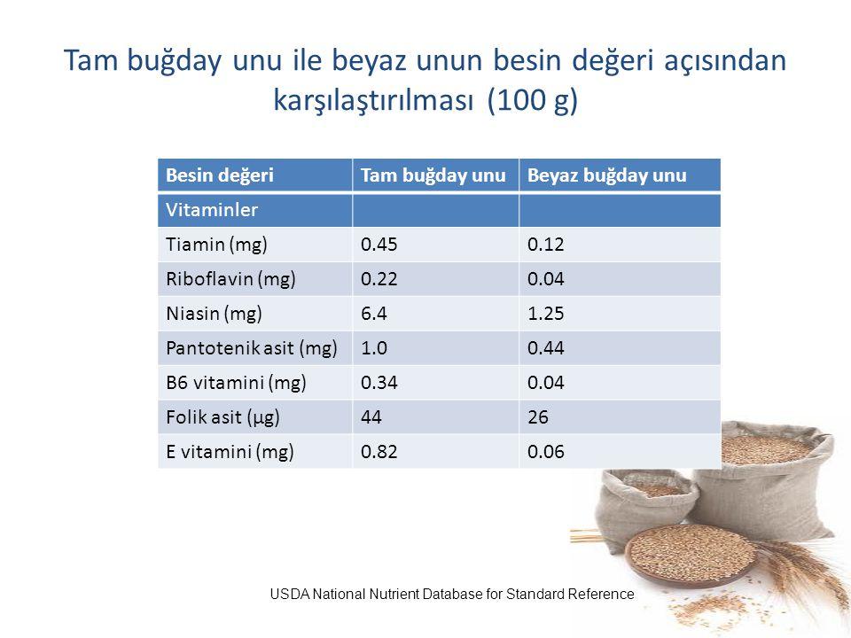 Tam buğday unu ile beyaz unun besin değeri açısından karşılaştırılması (100 g) Besin değeriTam buğday unuBeyaz buğday unu Vitaminler Tiamin (mg)0.450.