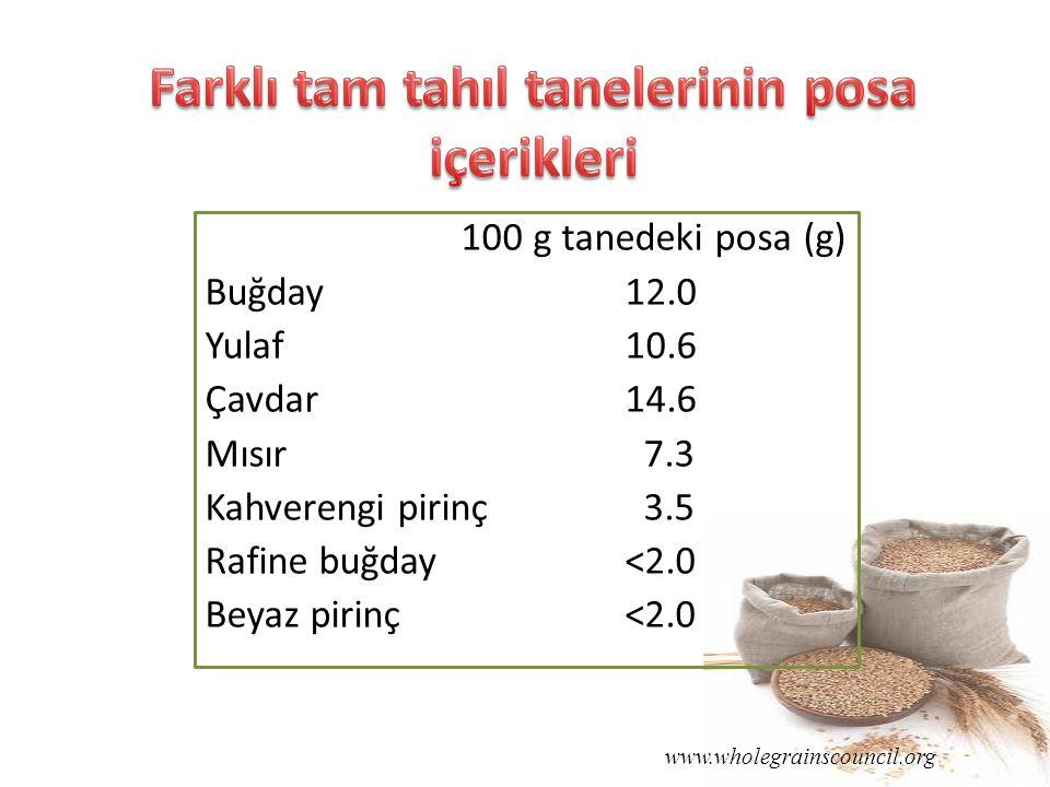100 g tanedeki posa (g) Buğday 12.0 Yulaf10.6 Çavdar14.6 Mısır 7.3 Kahverengi pirinç 3.5 Rafine buğday<2.0 Beyaz pirinç<2.0 www.wholegrainscouncil.org