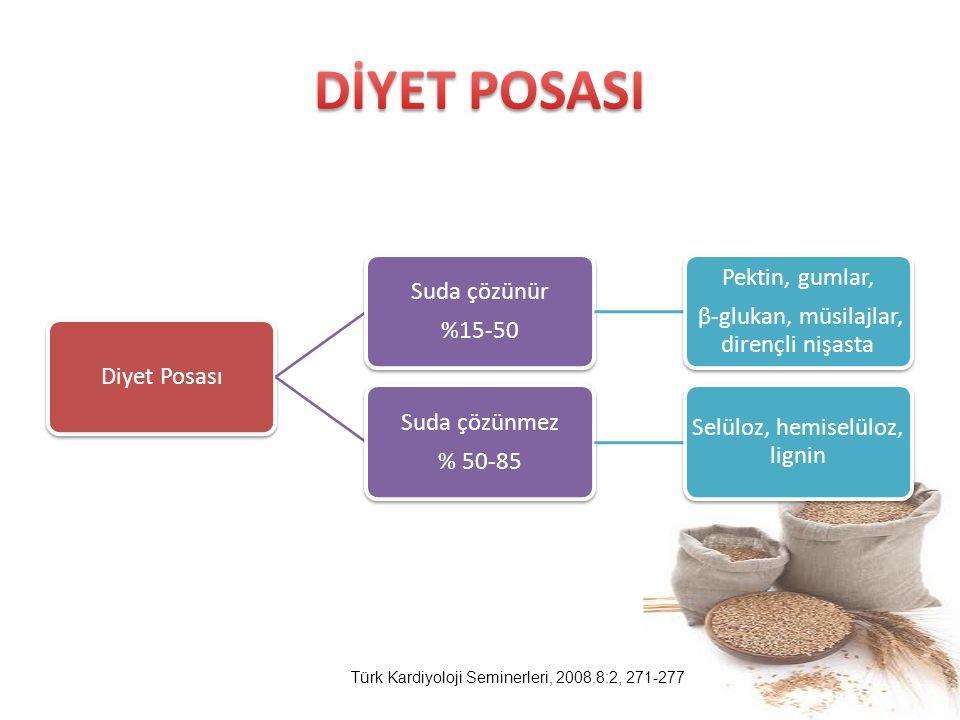 Diyet Posası Suda çözünür %15-50 Pektin, gumlar, β-glukan, müsilajlar, dirençli nişasta Suda çözünmez % 50-85 Selüloz, hemiselüloz, lignin