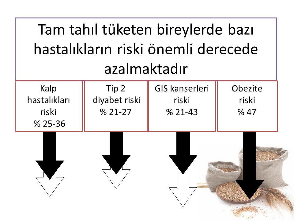 Tam tahıl tüketen bireylerde bazı hastalıkların riski önemli derecede azalmaktadır Kalp hastalıkları riski % 25-36 Tip 2 diyabet riski % 21-27 GIS kan