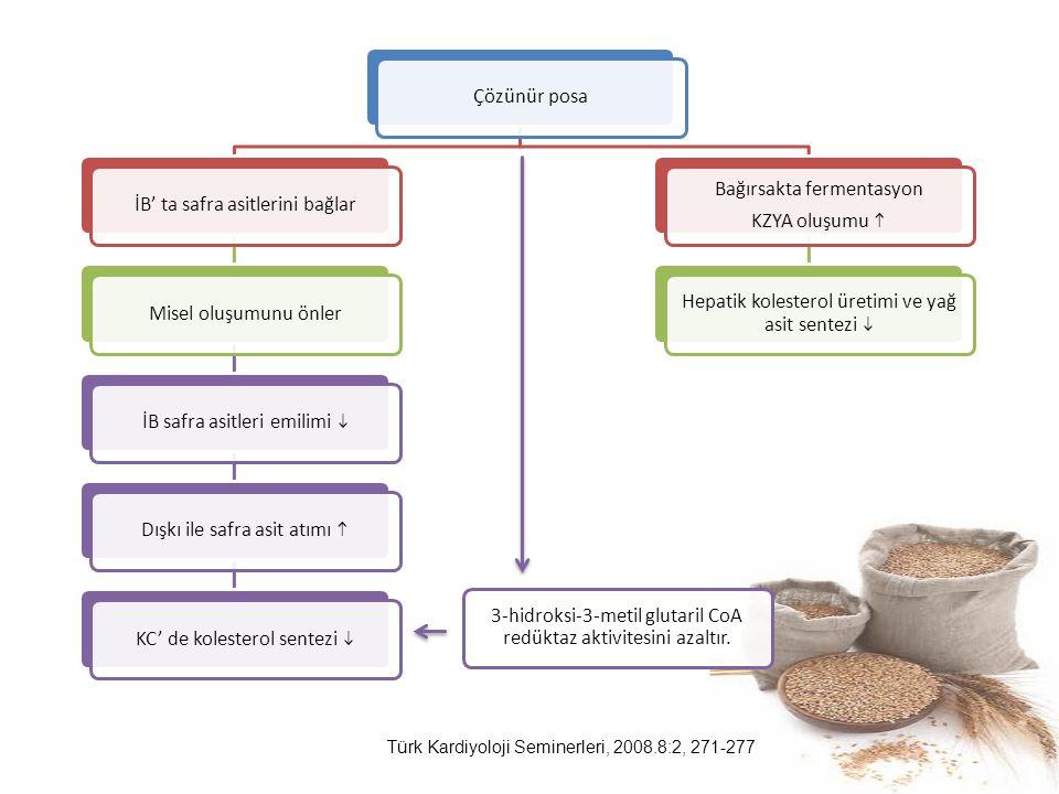 Çözünür posaİB' ta safra asitlerini bağlarMisel oluşumunu önlerİB safra asitleri emilimi  Dışkı ile safra asit atımı  KC' de kolesterol sentezi  Ba
