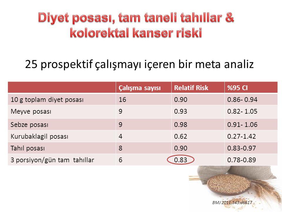 25 prospektif çalışmayı içeren bir meta analiz Çalışma sayısıRelatif Risk%95 CI 10 g toplam diyet posası160.900.86- 0.94 Meyve posası90.930.82- 1.05 S