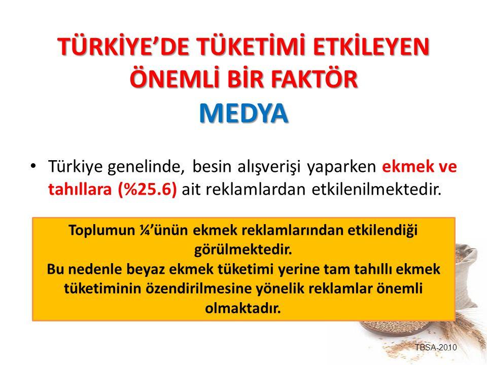TÜRKİYE'DE TÜKETİMİ ETKİLEYEN ÖNEMLİ BİR FAKTÖR MEDYA Türkiye genelinde, besin alışverişi yaparken ekmek ve tahıllara (%25.6) ait reklamlardan etkilen
