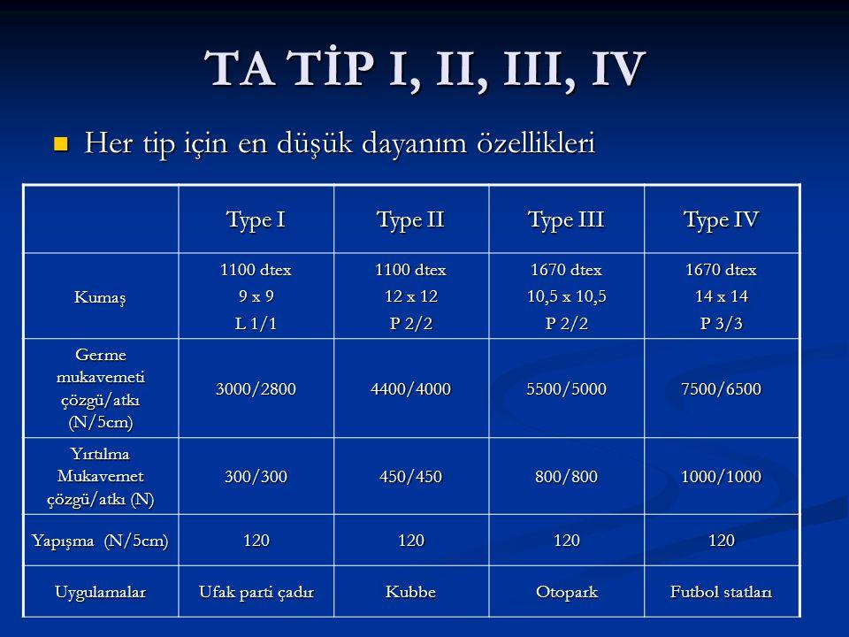 TA TİP I, II, III, IV Her tip için en düşük dayanım özellikleri Her tip için en düşük dayanım özellikleri Type I Type II Type III Type IV Kumaş 1100 dtex 9 x 9 L 1/1 1100 dtex 12 x 12 P 2/2 1670 dtex 10,5 x 10,5 P 2/2 1670 dtex 14 x 14 P 3/3 Germe mukavemeti çözgü/atkı (N/5cm) 3000/28004400/40005500/50007500/6500 Yırtılma Mukavemet çözgü/atkı (N) 300/300450/450800/8001000/1000 Yapışma (N/5cm) 120120120120 Uygulamalar Ufak parti çadır KubbeOtopark Futbol statları
