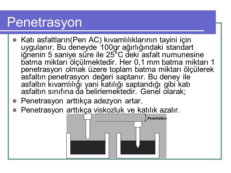 Penetrasyon Katı asfaltların(Pen AC) kıvamlılıklarının tayini için uygulanır. Bu deneyde 100gr ağırlığındaki standart iğnenin 5 saniye süre ile 25°C d