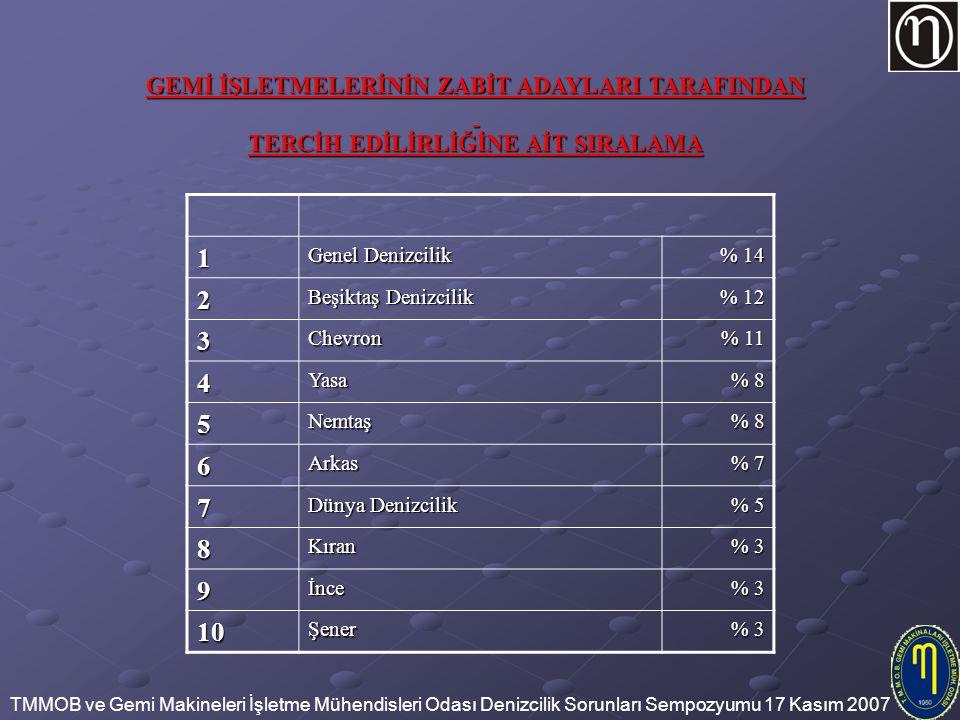 TMMOB ve Gemi Makineleri İşletme Mühendisleri Odası Denizcilik Sorunları Sempozyumu 17 Kasım 2007 1 Genel Denizcilik % 14 2 Beşiktaş Denizcilik % 12 3Chevron % 11 4Yasa % 8 5Nemtaş 6Arkas % 7 7 Dünya Denizcilik % 5 8Kıran % 3 9İnce 10Şener GEMİ İŞLETMELERİNİN ZABİT ADAYLARI TARAFINDAN TERCİH EDİLİRLİĞİNE AİT SIRALAMA