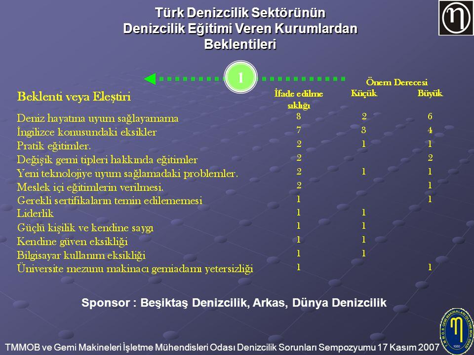 TMMOB ve Gemi Makineleri İşletme Mühendisleri Odası Denizcilik Sorunları Sempozyumu 17 Kasım 2007 Türk Denizcilik Sektörünün Denizcilik Eğitimi Veren Kurumlardan Beklentileri Sponsor : Beşiktaş Denizcilik, Arkas, Dünya Denizcilik 1