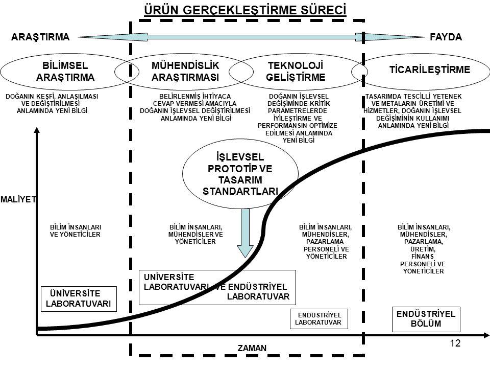 12 ÜRÜN GERÇEKLEŞTİRME SÜRECİ BİLİMSEL ARAŞTIRMA MÜHENDİSLİK ARAŞTIRMASI TEKNOLOJİ GELİŞTİRME TİCARİLEŞTİRME DOĞANIN KEŞFİ, ANLAŞILMASI VE DEĞİŞTİRİLM