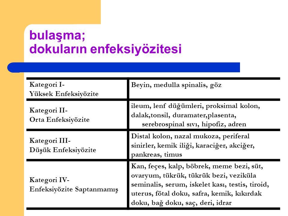 bulaşma; dokuların enfeksiyözitesi Kategori I- Yüksek Enfeksiyözite Beyin, medulla spinalis, göz Kategori II- Orta Enfeksiyözite ileum, lenf düğümleri, proksimal kolon, dalak,tonsil, duramater,plasenta, serebrospinal sıvı, hipofiz, adren Kategori III- Düşük Enfeksiyözite Distal kolon, nazal mukoza, periferal sinirler, kemik iliği, karaciğer, akciğer, pankreas, timus Kategori IV- Enfeksiyözite Saptanmamış Kan, feçes, kalp, böbrek, meme bezi, süt, ovaryum, tükrük, tükrük bezi, veziküla seminalis, serum, iskelet kası, testis, tiroid, uterus, fötal doku, safra, kemik, kıkırdak doku, bağ doku, saç, deri, idrar