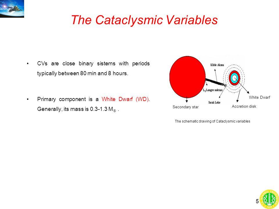 Variable Stars Variable starts İçten DeğişenlerGeometrically Variations Patlayan Değişen Yıldızlar Nova Benzeri Değişenler Novalar Cüce Nova Pulsasyon