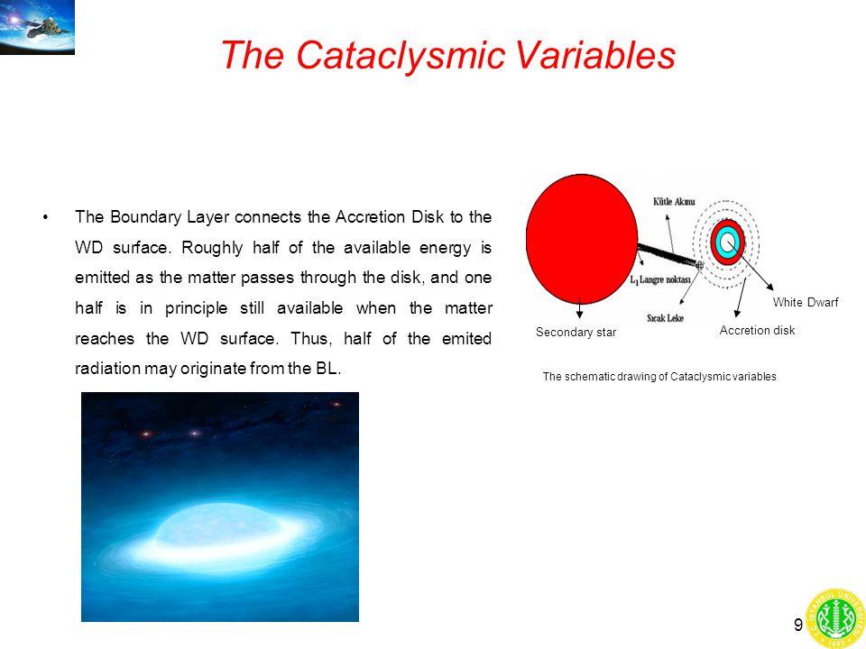 Optical images (NASA, Digital Sky Survey) X-ray images ( 0.1 – 2.4 keV) ROSAT X-ray (0.3-10 keV) (Our study) VW Hyi WX Hyi 19