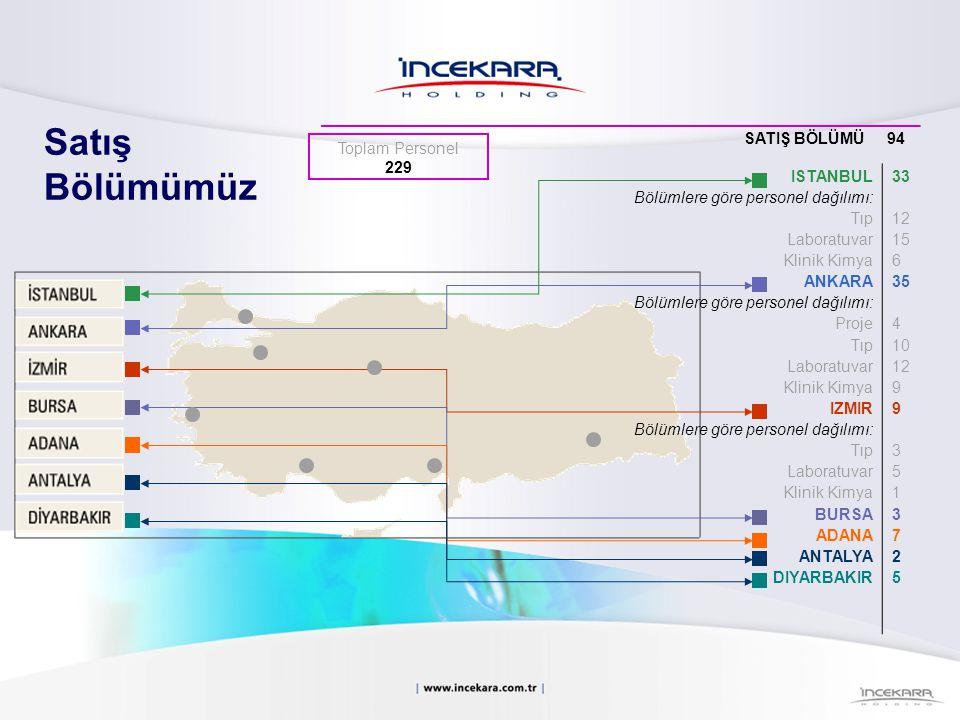 ISTANBUL Bölümlere göre personel dağılımı: Tıp Laboratuvar Klinik Kimya ANKARA Bölümlere göre personel dağılımı: Proje Tıp Laboratuvar Klinik Kimya IZ