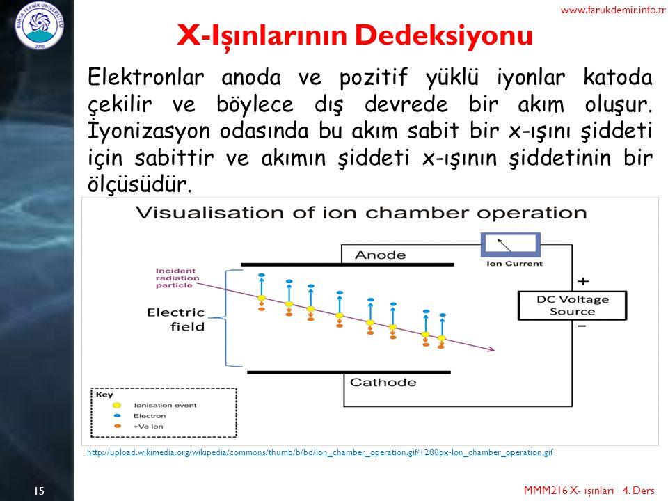 15 MMM216 X- ışınları 4. Ders www.farukdemir.info.tr X-Işınlarının Dedeksiyonu Elektronlar anoda ve pozitif yüklü iyonlar katoda çekilir ve böylece dı