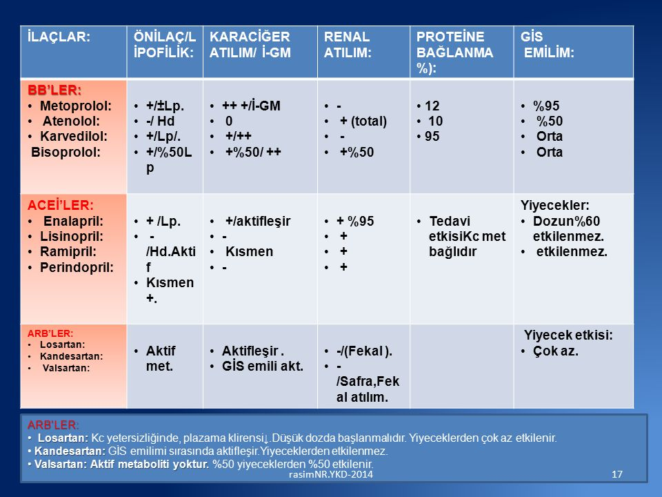 İLAÇLAR:ÖNİLAÇ/L İPOFİLİK: KARACİĞER ATILIM/ İ-GM RENAL ATILIM: PROTEİNE BAĞLANMA %): GİS EMİLİM: BB'LER: Metoprolol: Atenolol: Karvedilol: Bisoprolol