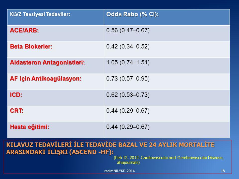 KLVZ Tavsiyesi Tedaviler: Odds Ratıo (% CI): ACE/ARB:0.56 (0.47–0.67) Beta Blokerler: 0.42 (0.34–0.52) Aldasteron Antagonistleri: 1.05 (0.74–1.51) AF için Antikoagülasyon: 0.73 (0.57–0.95) ICD:0.62 (0.53–0.73) CRT:0.44 (0.29–0.67) Hasta eğitimi: 0.44 (0.29–0.67) KILAVUZ TEDAVİLERİ İLE TEDAVİDE BAZAL VE 24 AYLIK MORTALİTE ARASINDAKİ İLİŞKİ (ASCEND -HF): (Feb 12, 2012- Cardiovascular and Cerebrovascular Disease, ahajournals) 18rasimNR.YKD-2014