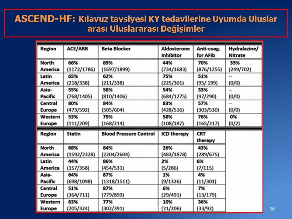 ASCEND-HF: Kılavuz tavsiyesi KY tedavilerine Uyumda Uluslar arası Uluslararası Değişimler 20rasimNR.YKD-2014