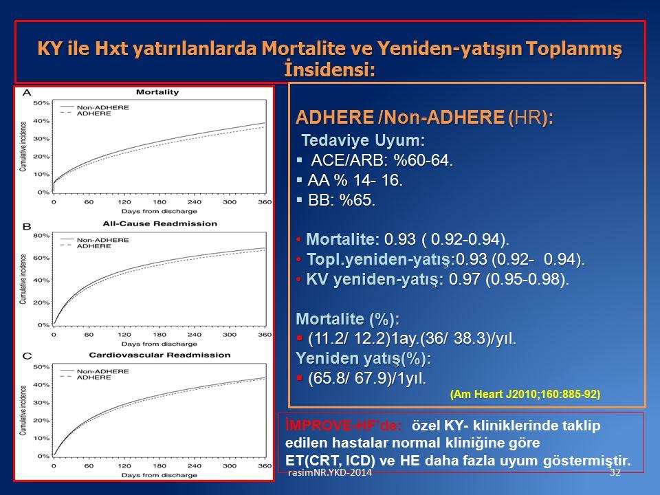 KY ile Hxt yatırılanlarda Mortalite ve Yeniden-yatışın Toplanmış İnsidensi: KY ile Hxt yatırılanlarda Mortalite ve Yeniden-yatışın Toplanmış İnsidensi: ADHERE /Non-ADHERE (HR): Tedaviye Uyum: ACE/ARB: %60-64.