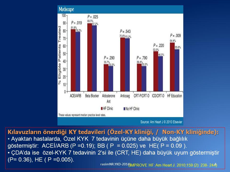 Kılavuzların önerdiği KY tedavileri (Özel-KY kliniği, / Non-KY kliniğinde): Ayaktan hastalarda, Özel KYK 7 tedavinin üçüne daha büyük bağlılık göstermiştir: ACEİ/ARB (P =0.19); BB ( P = 0.025) ve HE( P = 0.09 ).
