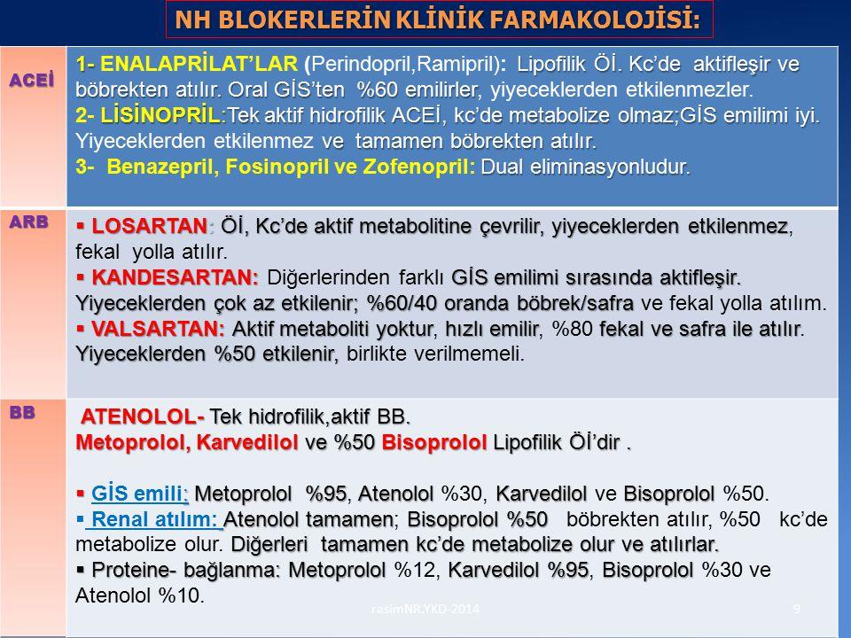 NH BLOKERLERİN KLİNİK FARMAKOLOJİSİ: 9rasimNR.YKD-2014