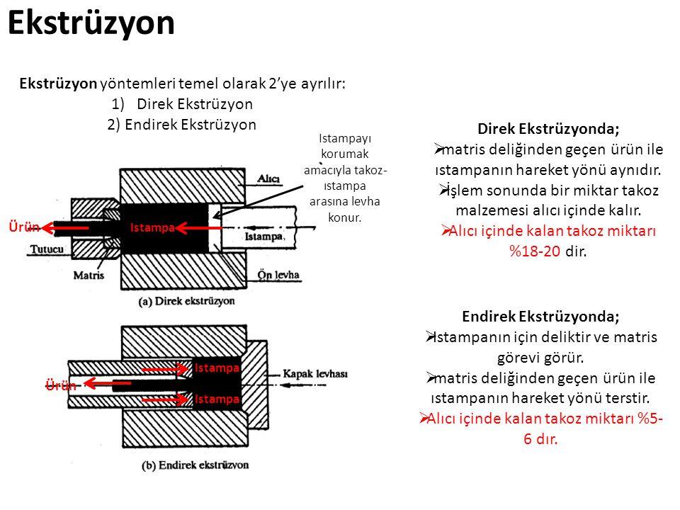 Ekstrüzyon Ekstrüzyon yöntemleri temel olarak 2'ye ayrılır: 1)Direk Ekstrüzyon 2) Endirek Ekstrüzyon Direk Ekstrüzyonda;  matris deliğinden geçen ürü
