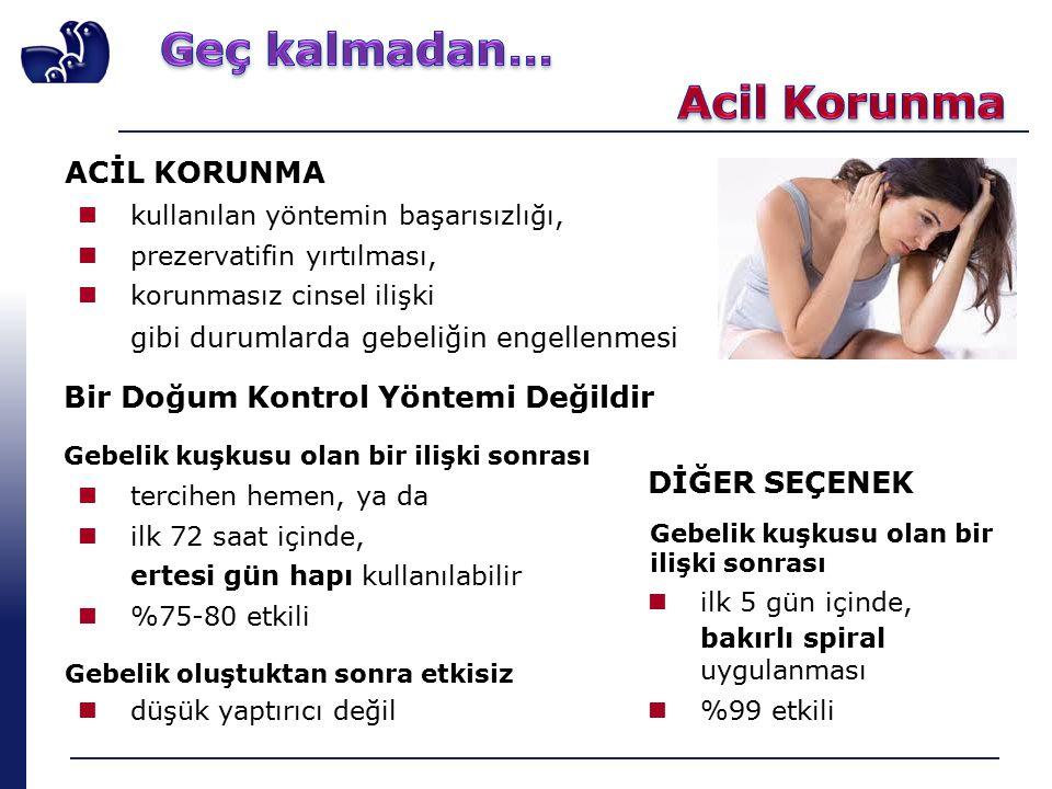 ACİL KORUNMA kullanılan yöntemin başarısızlığı, prezervatifin yırtılması, korunmasız cinsel ilişki gibi durumlarda gebeliğin engellenmesi Bir Doğum Kontrol Yöntemi Değildir Gebelik kuşkusu olan bir ilişki sonrası tercihen hemen, ya da ilk 72 saat içinde, ertesi gün hapı kullanılabilir %75-80 etkili Gebelik oluştuktan sonra etkisiz düşük yaptırıcı değil DİĞER SEÇENEK Gebelik kuşkusu olan bir ilişki sonrası ilk 5 gün içinde, bakırlı spiral uygulanması %99 etkili