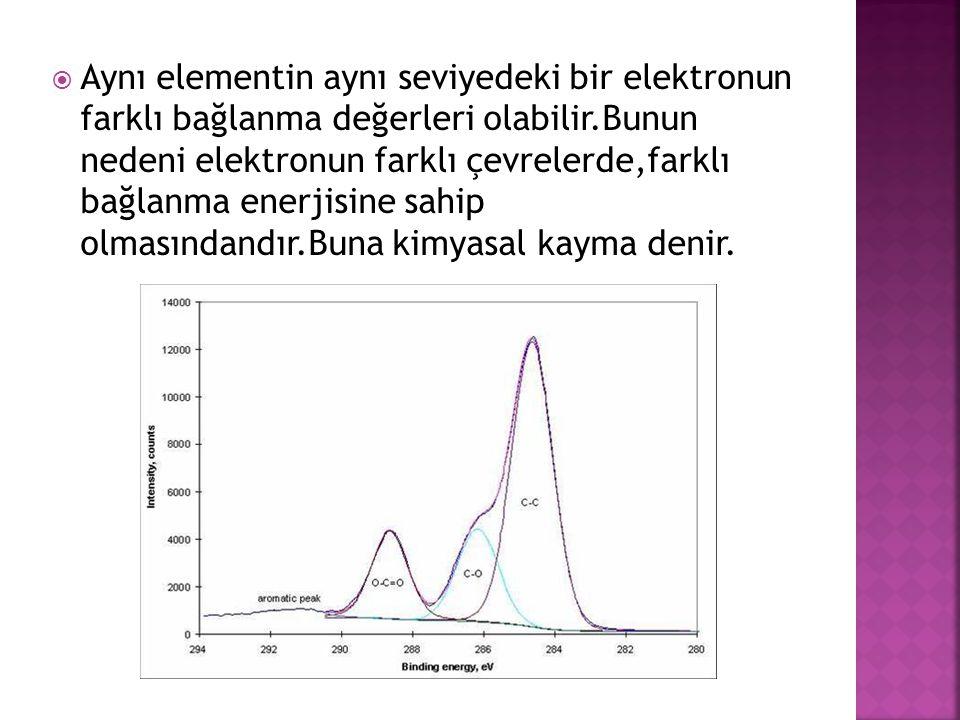  Aynı elementin aynı seviyedeki bir elektronun farklı bağlanma değerleri olabilir.Bunun nedeni elektronun farklı çevrelerde,farklı bağlanma enerjisin