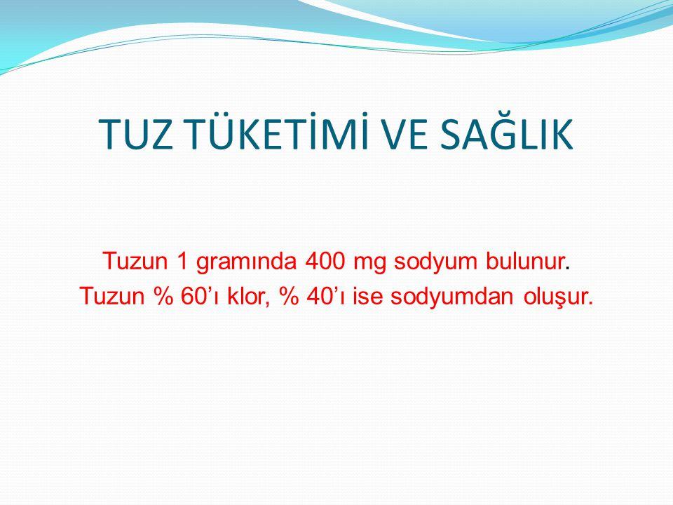 TUZ TÜKETİMİ VE SAĞLIK Tuzun 1 gramında 400 mg sodyum bulunur. Tuzun % 60'ı klor, % 40'ı ise sodyumdan oluşur.