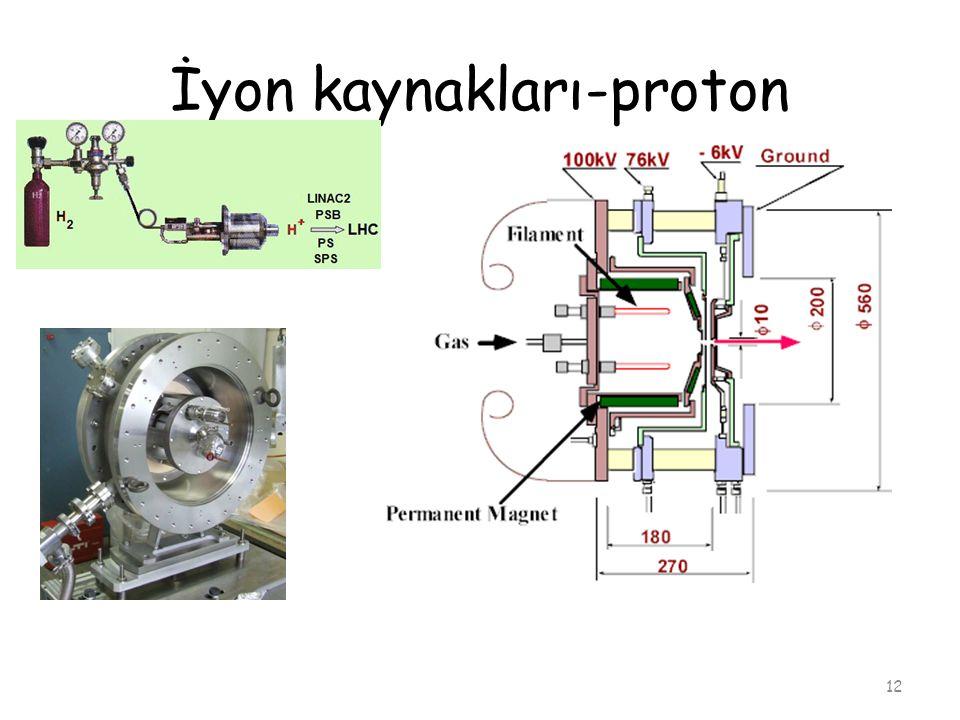 İyon kaynakları-proton 12