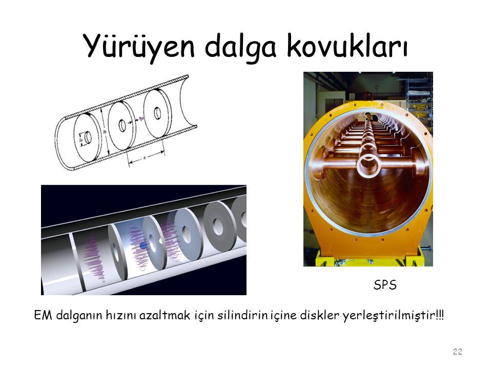 Yürüyen dalga kovukları 22 EM dalganın hızını azaltmak için silindirin içine diskler yerleştirilmiştir!!! SPS