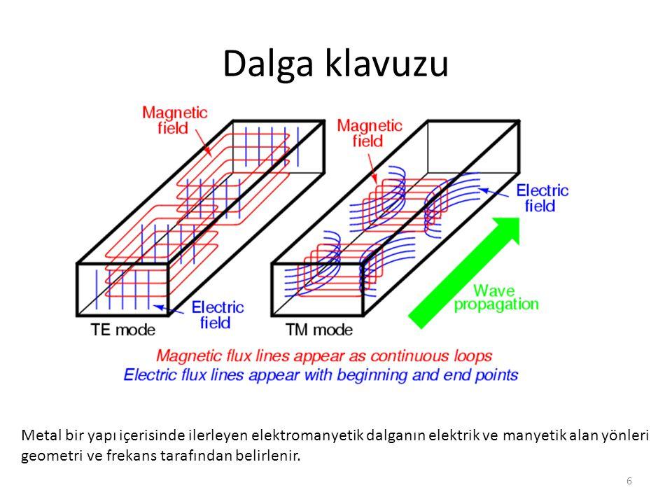 6 Dalga klavuzu Metal bir yapı içerisinde ilerleyen elektromanyetik dalganın elektrik ve manyetik alan yönleri geometri ve frekans tarafından belirlen