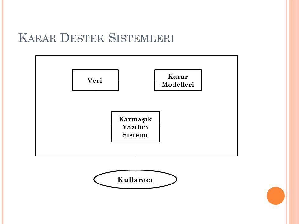 K ARAR D ESTEK S ISTEMLERI Veri Karar Modelleri Karmaşık Yazılım Sistemi Kullanıcı