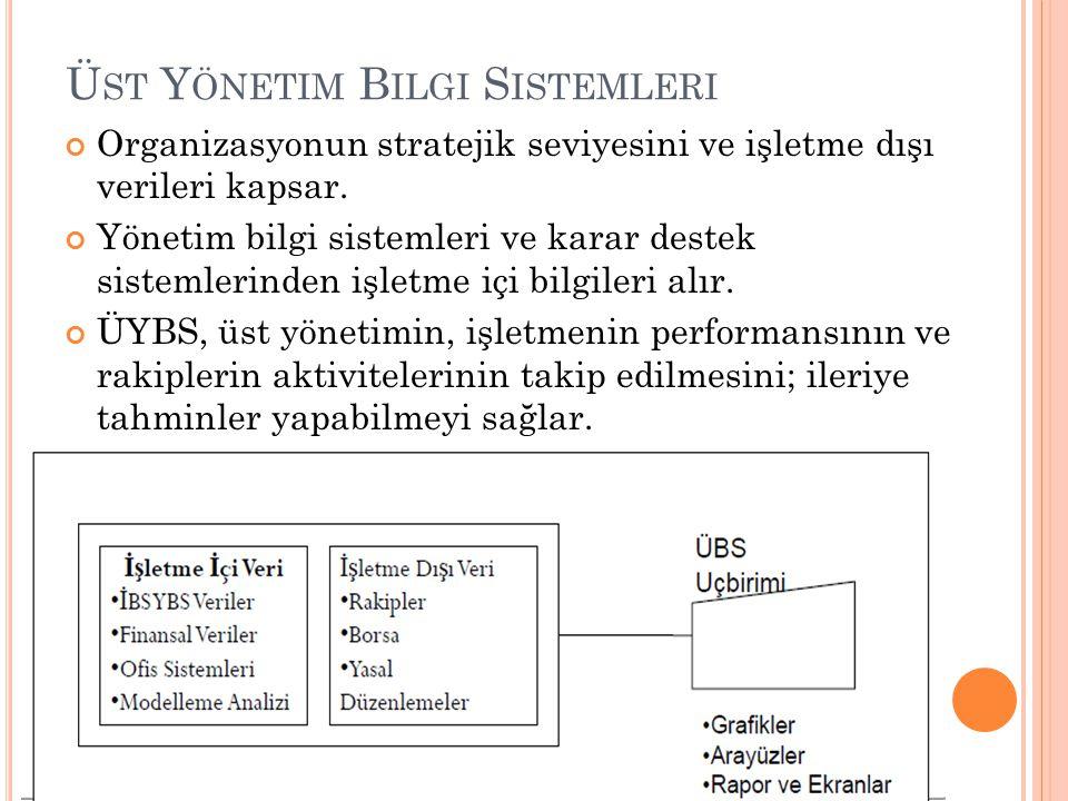 Ü ST Y ÖNETIM B ILGI S ISTEMLERI Organizasyonun stratejik seviyesini ve işletme dışı verileri kapsar. Yönetim bilgi sistemleri ve karar destek sisteml