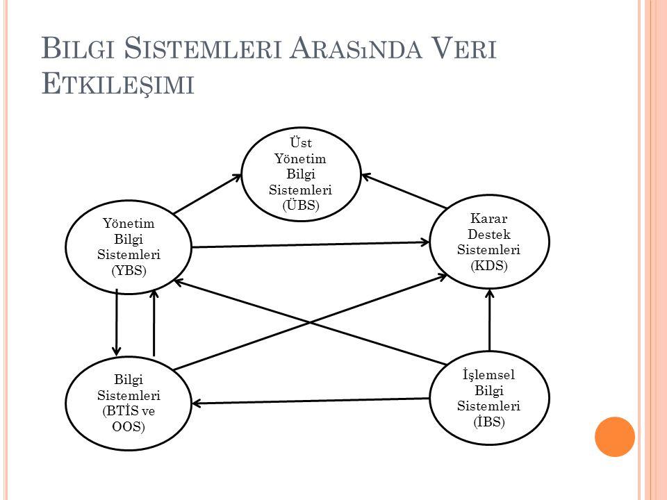 B ILGI S ISTEMLERI A RASıNDA V ERI E TKILEŞIMI Üst Yönetim Bilgi Sistemleri (ÜBS) İşlemsel Bilgi Sistemleri (İBS) Karar Destek Sistemleri (KDS) Yöneti