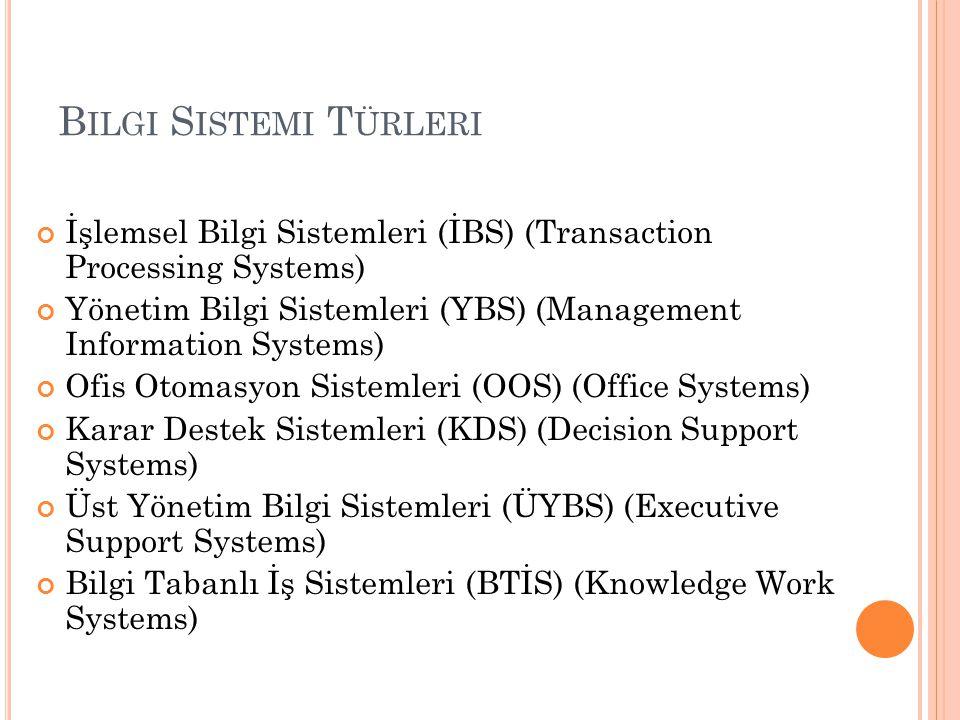B ILGI S ISTEMI T ÜRLERI İşlemsel Bilgi Sistemleri (İBS) (Transaction Processing Systems) Yönetim Bilgi Sistemleri (YBS) (Management Information Syste