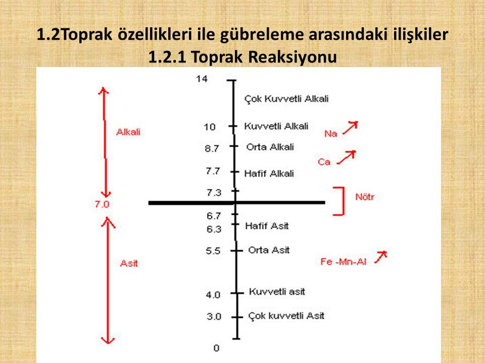 1.2Toprak özellikleri ile gübreleme arasındaki ilişkiler 1.2.1 Toprak Reaksiyonu
