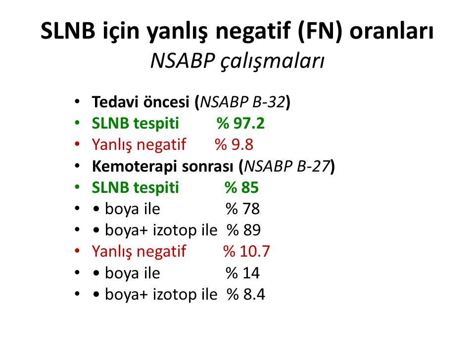 SLNB için yanlış negatif (FN) oranları NSABP çalışmaları Tedavi öncesi (NSABP B-32) SLNB tespiti % 97.2 Yanlış negatif % 9.8 Kemoterapi sonrası (NSABP B-27) SLNB tespiti % 85 boya ile % 78 boya+ izotop ile % 89 Yanlış negatif % 10.7 boya ile % 14 boya+ izotop ile % 8.4