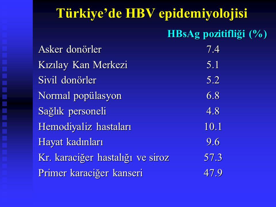 Türkiye'de HBV epidemiyolojisi HBsAg pozitifliği (%) HBsAg pozitifliği (%) Asker donörler 7.4 Kızılay Kan Merkezi 5.1 Sivil donörler 5.2 Normal popülasyon 6.8 Sağlık personeli 4.8 Hemodiyaliz hastaları10.1 Hayat kadınları 9.6 Kr.