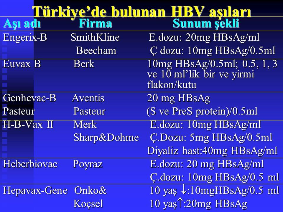 Türkiye'de bulunan HBV aşıları Aşı adı FirmaSunum şekli Engerix-B SmithKline E.dozu: 20mg HBsAg/ml Beecham Ç dozu: 10mg HBsAg/0.5ml Beecham Ç dozu: 10