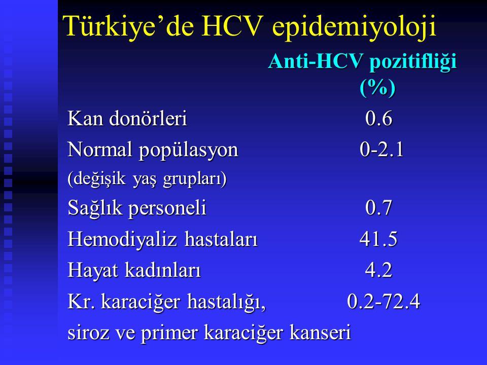 Türkiye'de HCV epidemiyoloji Anti-HCV pozitifliği (%) Anti-HCV pozitifliği (%) Kan donörleri 0.6 Normal popülasyon 0-2.1 (değişik yaş grupları) Sağlık personeli 0.7 Hemodiyaliz hastaları41.5 Hayat kadınları 4.2 Kr.