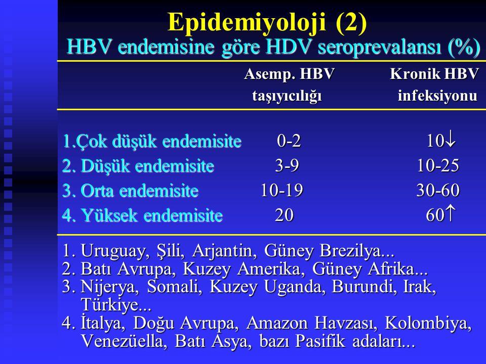 Epidemiyoloji (2) HBV endemisine göre HDV seroprevalansı (%) HBV endemisine göre HDV seroprevalansı (%) Asemp.