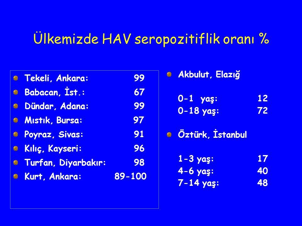 Ülkemizde HAV seropozitiflik oranı % Tekeli, Ankara: 99 Babacan, İst.: 67 Dündar, Adana: 99 Mıstık, Bursa: 97 Poyraz, Sivas: 91 Kılıç, Kayseri: 96 Tur