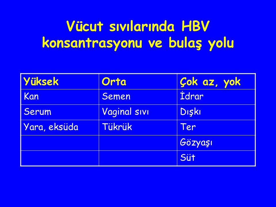 Vücut sıvılarında HBV konsantrasyonu ve bulaş yolu YüksekOrtaÇok az, yok KanSemenİdrar SerumVaginal sıvıDışkı Yara, eksüdaTükrükTer Gözyaşı Süt