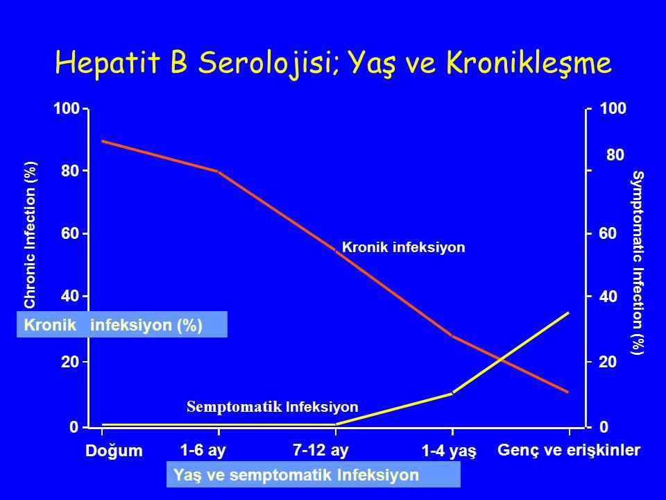 Semptomatik Infeksiyon Kronik infeksiyon Yaş ve semptomatik Infeksiyon Kronik infeksiyon (%) Symptomatic Infection (%) Doğum 1-6 ay7-12 ay 1-4 yaş Gen
