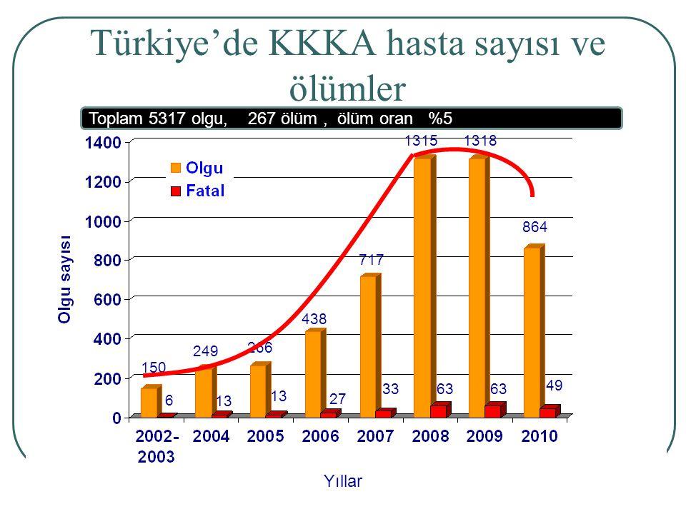 Türkiye'de KKKA hasta sayısı ve ölümler Yıllar 717 33 150 6 249 13 266 13 438 27 1315 63 1318 864 49 Toplam 5317 olgu, 267 ölüm, ölüm oran %5