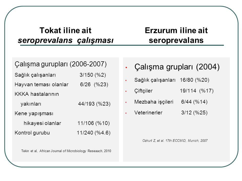 Tokat iline ait seroprevalans çalışması Çalışma gurupları (2006-2007) Sağlık çalışanları 3/150 (%2) Hayvan teması olanlar 6/26 (%23) KKKA hastalarının yakınları 44/193 (%23) Kene yapışması hikayesi olanlar 11/106 (%10) Kontrol gurubu 11/240 (%4.6) Erzurum iline ait seroprevalans Çalışma grupları (2004) Sağlık çalışanları 16/80 (%20) Çiftçiler 19/114 (%17) Mezbaha işçileri 6/44 (%14) Veterinerler 3/12 (%25) Tekin et al, African Journal of Microbiology Reseaach, 2010 Ozkurt Z, et al.